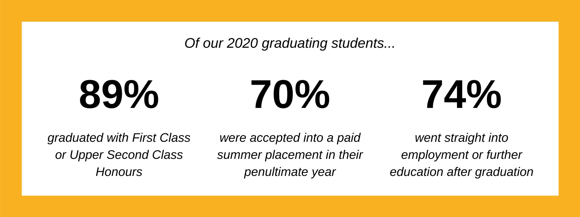 2020 Graduate %